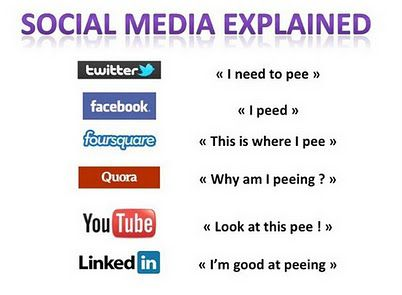 Social media explained How to Motivate Readers to Share Articles?