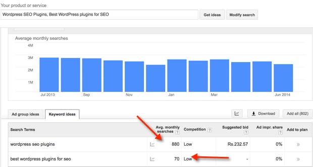 keyword traffic difference