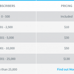 How to Lower Down Aweber Pricing Per Month