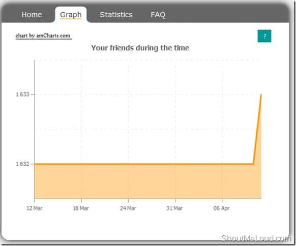 who.deleted.me Graph