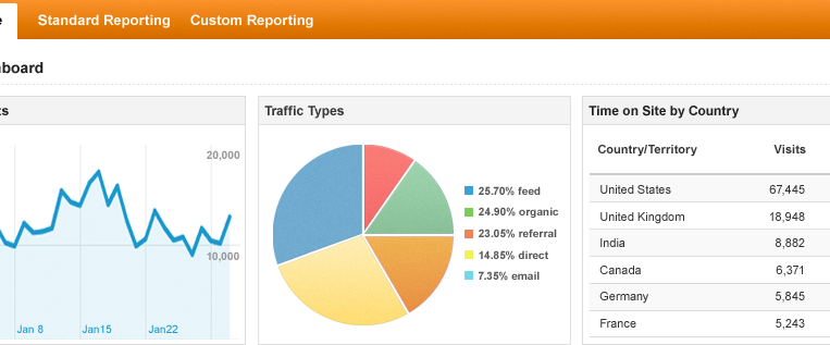 What is Google Analytics : Free WebSite Stats Program