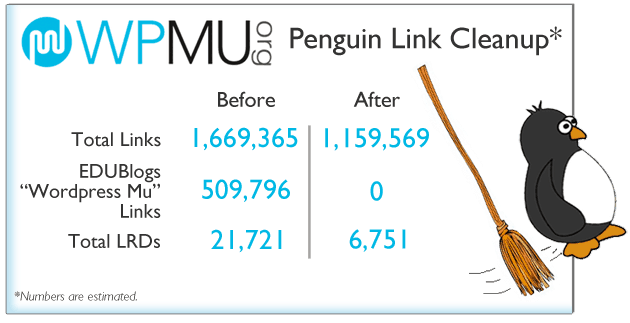 Wp mu Penguin Cleanup