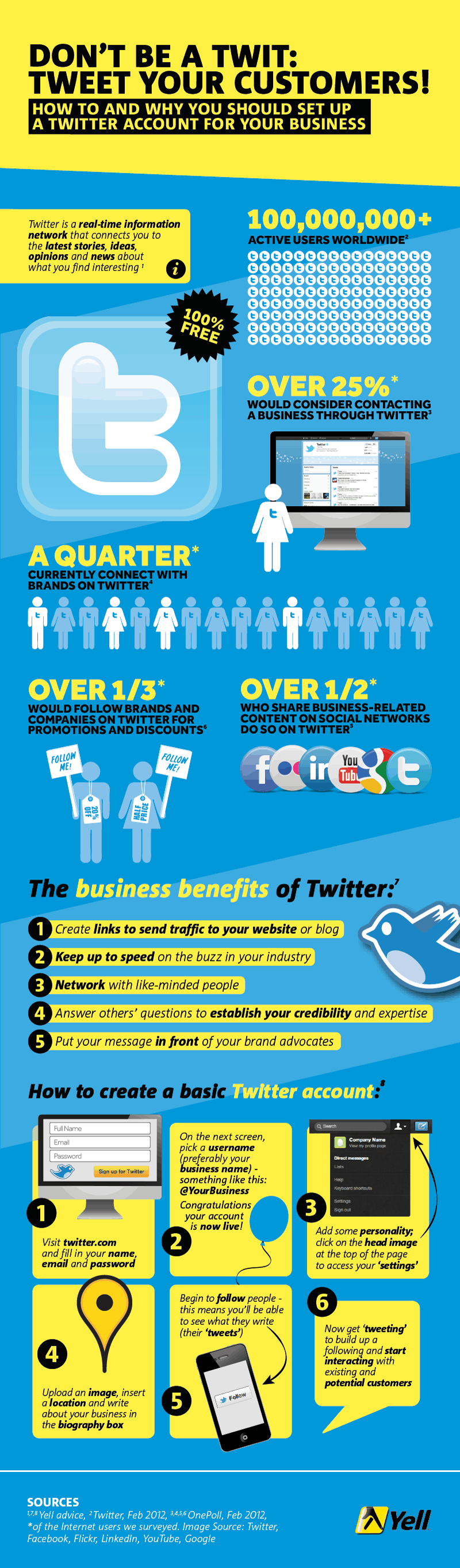 Dont be a Twit INfographic How to Use Twitter as an Effective Marketing tool