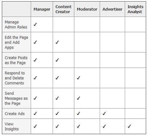 Facebook Fan Page Admin roles