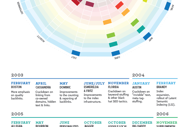 Google Algorithm Updates and Changes 1998-2015 [Infographic]