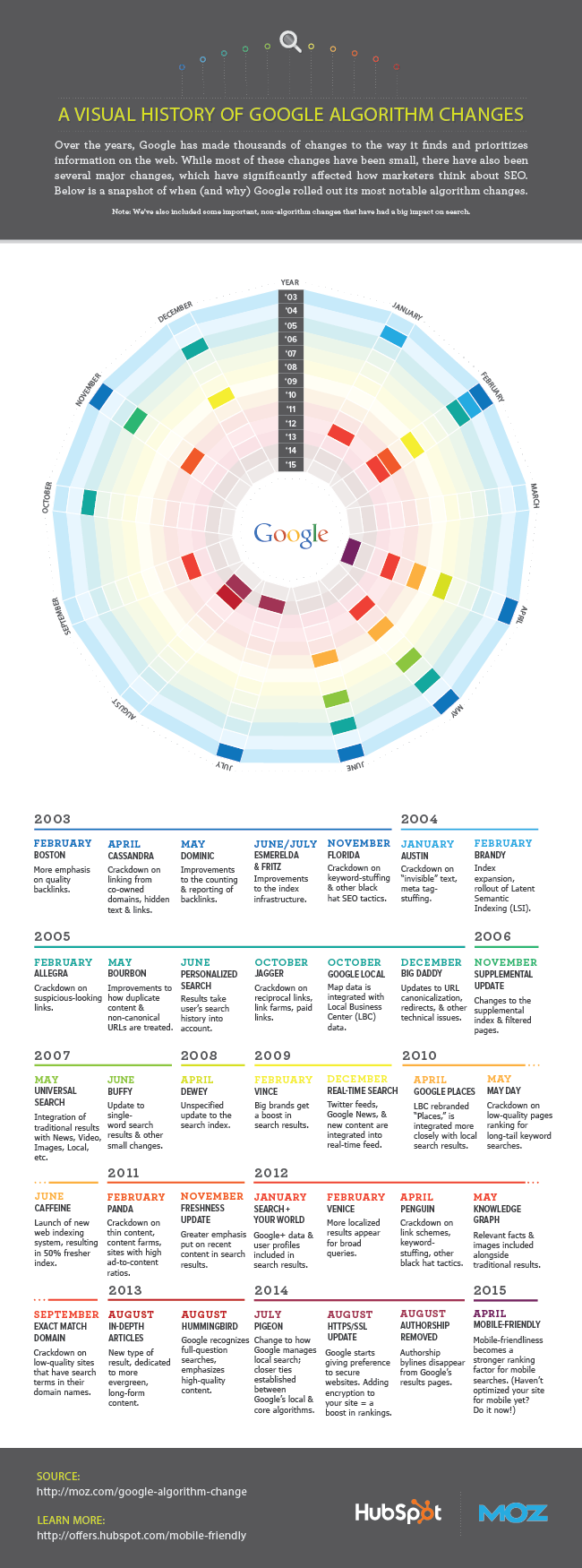Google Algorithm Updates and Changes 1998-2015 Infographic