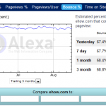Understand Alexa Parameters of your Blog that Advertisers note