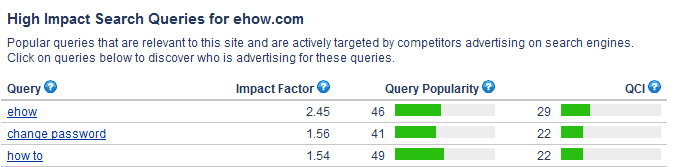 High impact search queries