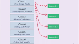 How to Use Google Search Effectively?