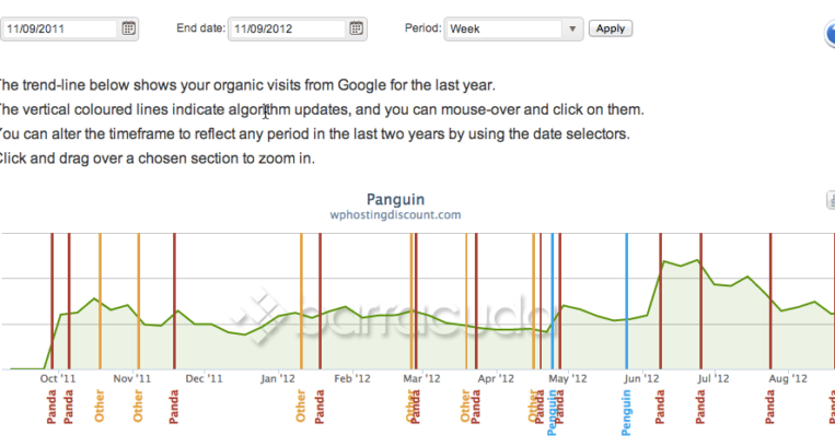 Panda & Penguin Tool : Find Which Google Algo Hit your Website