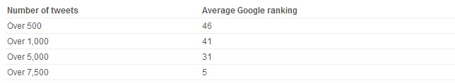 Impacts of Tweets on Search Rankings
