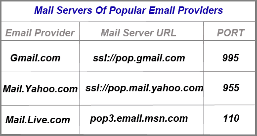 Mail Server of Popular Email Providers