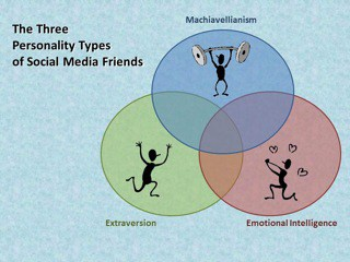 Social Media Friend Personality Types