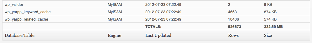 last updated WordPress database table