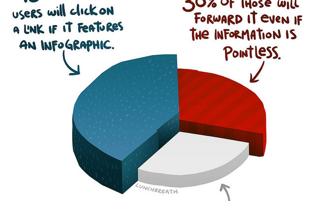 How to Make Your Infographic Go Viral