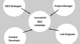 SEO: In-House, Agency or Freelance – What is Ideal for my business?