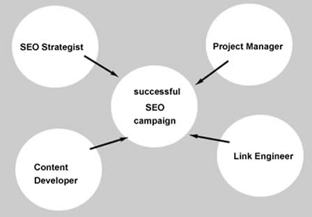 seo inhouse SEO: In House, Agency or Freelance   What is Ideal for my business?