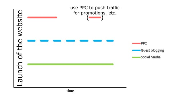 Visualization of the Timing for using these Traffic Sources
