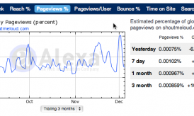 How To Increase PageViews on Your Blog For More Money?