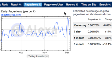 How To Increase PageViews on Your Blog ?