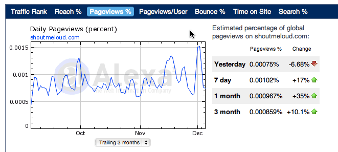 How To Increase PageViews on Your Blog?