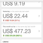 My Adsense Earning Report for 5 Years : 2.2Million INR