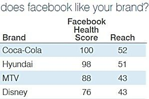 Top Facebook Brands