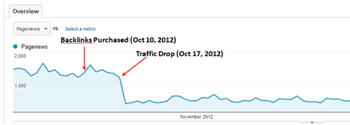 Site affected with bought backlinks