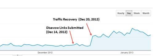 Traffic recovered after removing bad links
