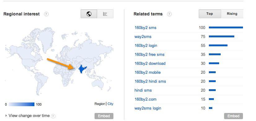 Country based Traffic Keywords