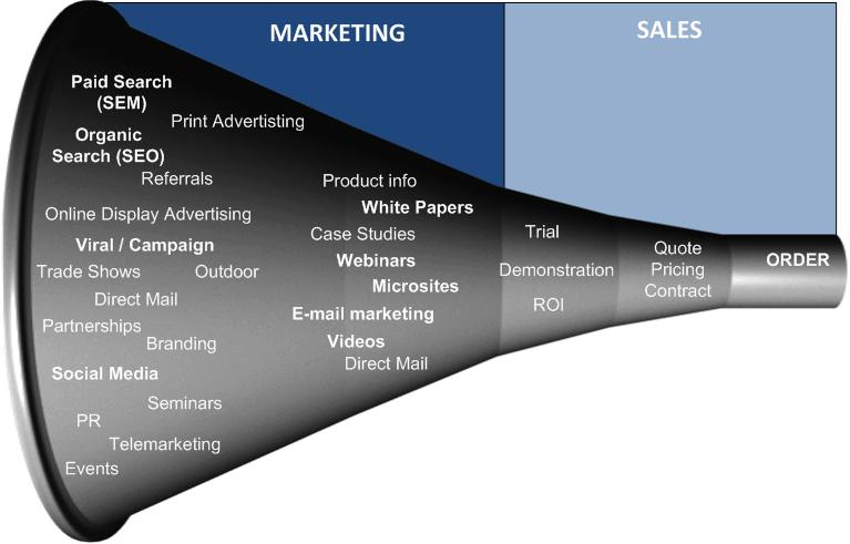Sales Funnel E-commerce Site