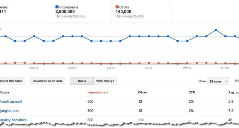 Using Google Webmaster Tool Search Queries to Improve your Blog