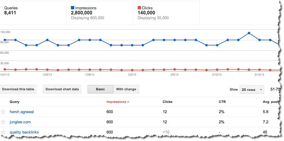 Using Google Webmaster Tools Search Queries to Improve your Blog