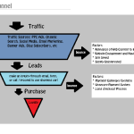 salesfunnel 150x150