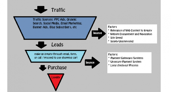 sales funnel system