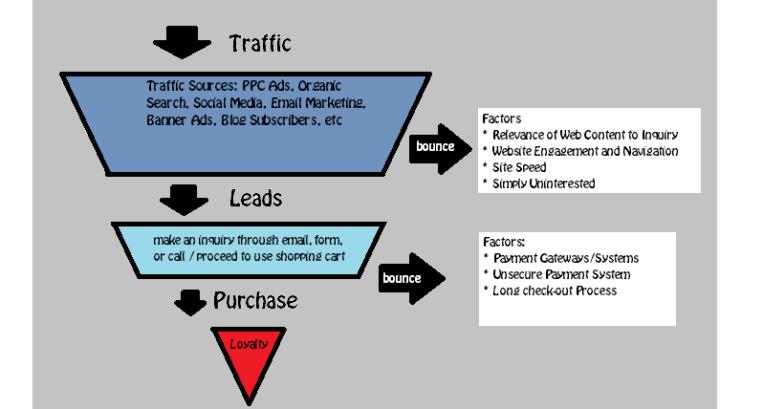 Explaining Sales Funnel For E-Commerce Websites
