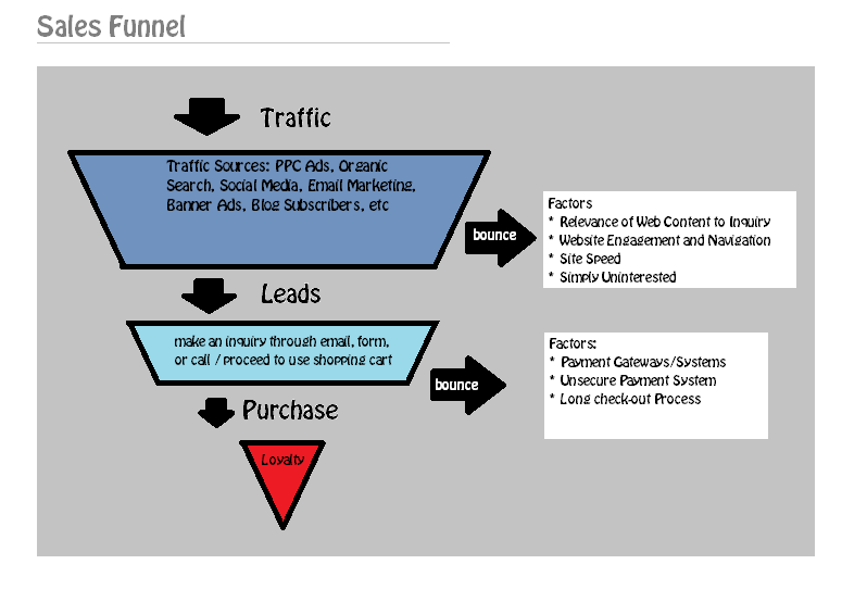 Explaining Sales Funnel For E-Commerce Websites
