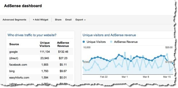 Adsense Analytics Dashboard Custom Google Analytics Dashboards To Get More Out of Analytics