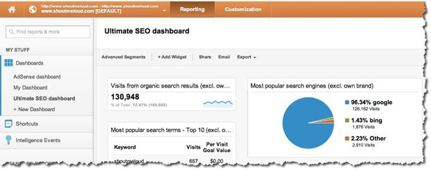 Google Analytics custom SEO dashboard