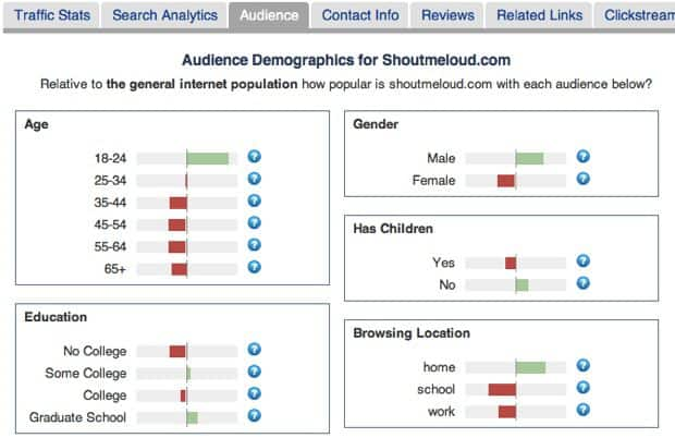 Alexa demographics How to Find your Blog Demographics Using Google Analytics