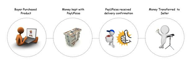 Buyer protection PayUMoney : Create Online Store in India with Zero Technical Skills