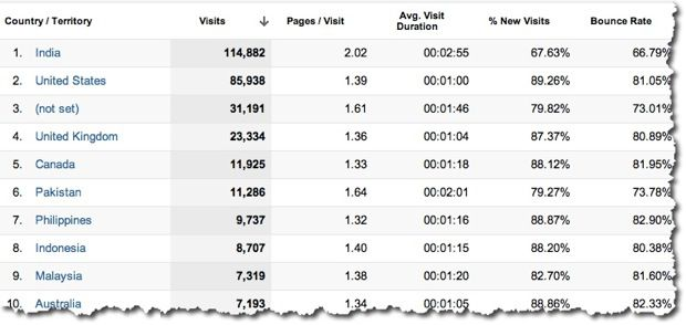 location demographic How to Find your Blog Demographics Using Google Analytics