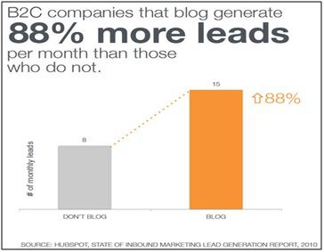 Lead stats of b2c companies having blog