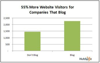 Companies that have blog