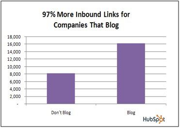 Inbound links for companies having blog Business Website Must Have for Future: Preparing you for the Long Haul