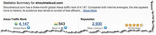 Alexa rank for Advertisement What Advertisers Look For In A Blog?