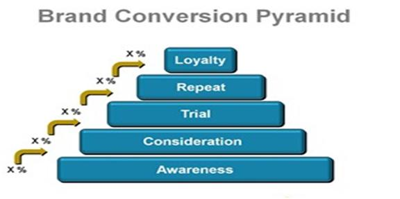 Brand Conversion Pyramid