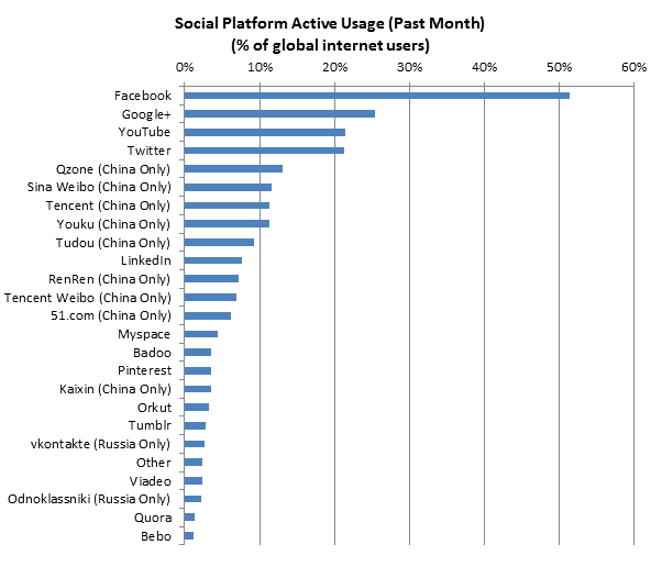 MOst active Social networking websites
