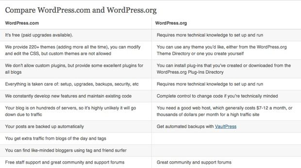 Image result for WordPress.com vs WordPress.org