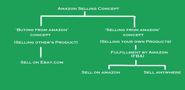 Selling concept of Amazon